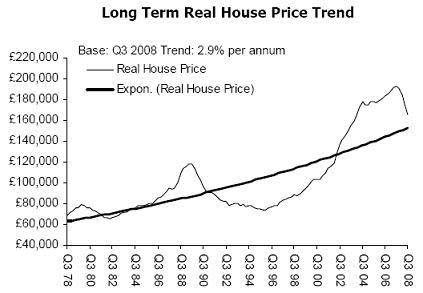 Uk House Prices A Graph Retrospective Ft Alphaville
