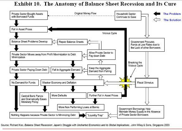 Financial Crisis Flow Chart Do Not Advance To Go Ft Alphaville
