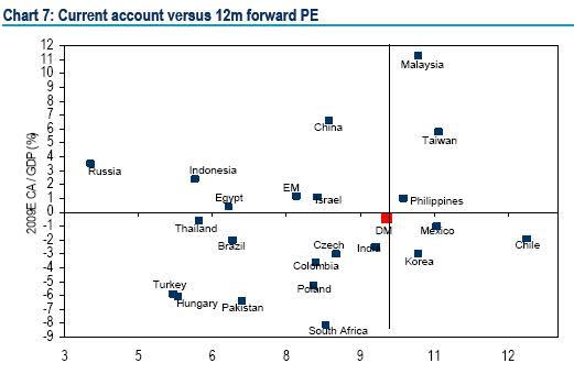 ML - Current account vs PE