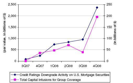 rating downgrades versus capital infusions