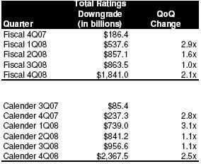 rating agency downgrades