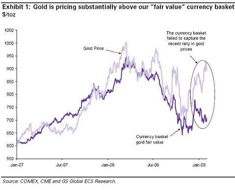 Goldman sachs Gold value chart