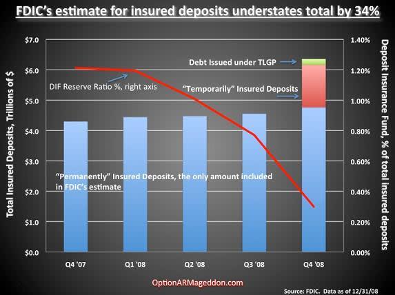 Option ARMageddon - FDIC's estimate for insured deposits