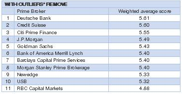 The league of prime brokers: the rise of Citi, CS and
