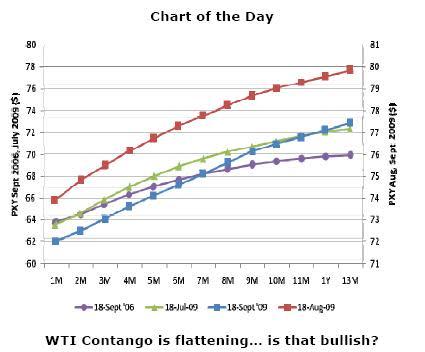 Contango weakening - Schork Report