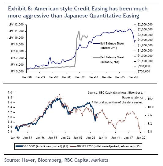 US QE vs Japan QE, and stock effect - RBC Capital Markets