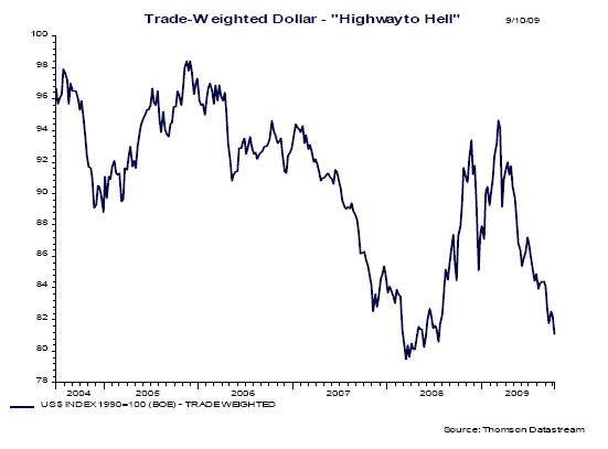 Trade-weighted USD - Charles Stanley