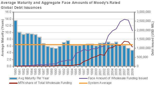 Average maturity of global debt issuance - Moody's