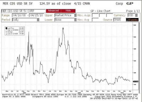 BAC gains on Merrill's deterioration in Q1 | FT Alphaville