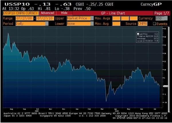10 year swap spread definition betting binary options pro signals opinioni yne