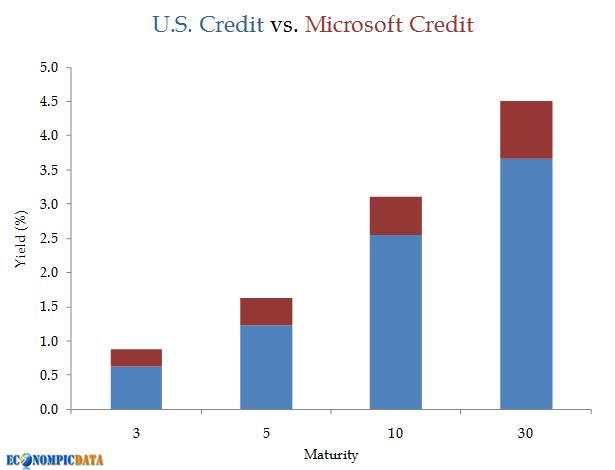 microsoft debt equity arb and ig coupons ft alphaville
