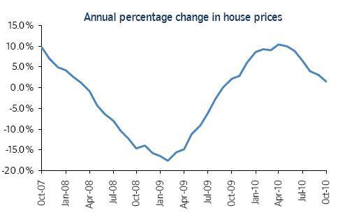 Anyone For A Double Dip In Uk House Prices Ft Alphaville