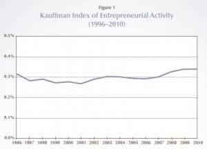 The Meaning Of Entrepreneurship Ft Alphaville