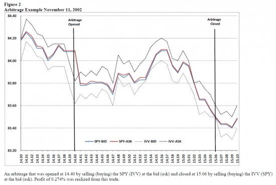 How profitable is ETF arbitrage? | FT Alphaville