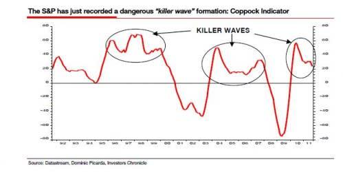 Albert Edwards And The Killer Wave Ft Alphaville