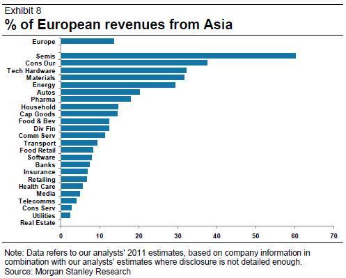 Europe's web of revenue [updated]   FT Alphaville