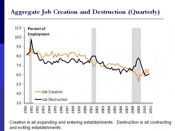 The Decline Of Us Labour Market Dynamism Secular And Cyclical Ft