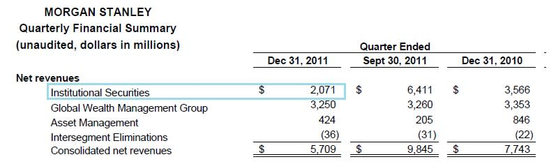 Morgan Stanley's most mysterious footnote — Part 1 | FT