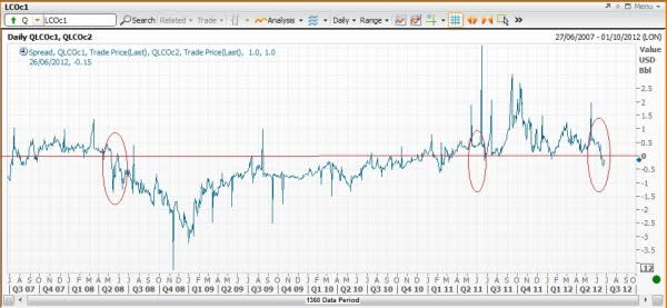 Spread betting charts explained further crossword 01000 binary options