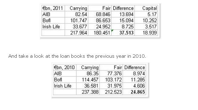 Irish banks, future losses and awkward timing | FT Alphaville