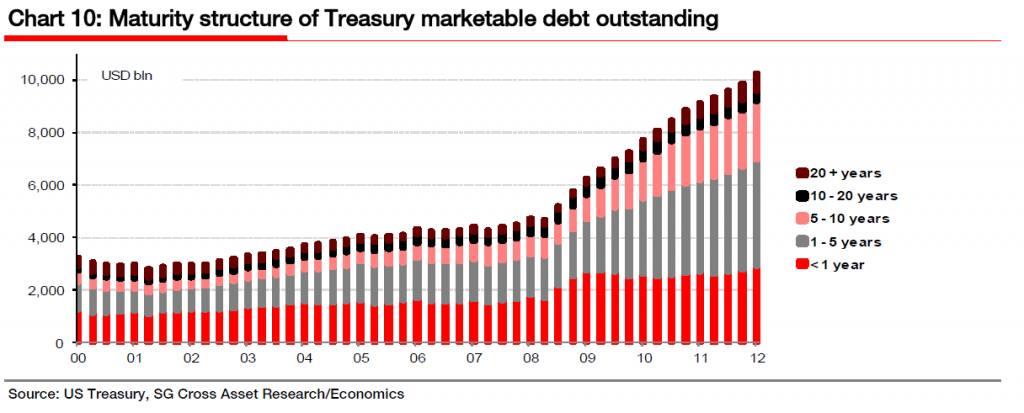A lengthening Treasury stock | FT Alphaville