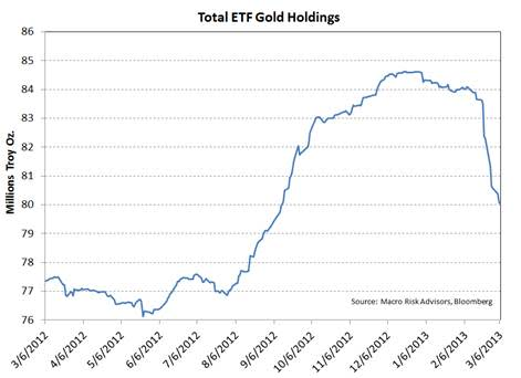 gold etfs are liquidating by the ton