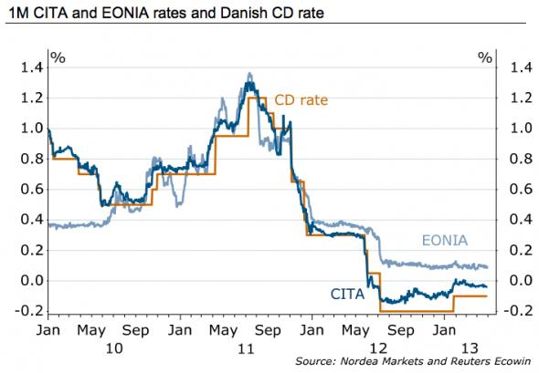 at negative rates the cd rate becomes the peg for money markets including the difference between danish money market rates and european ones