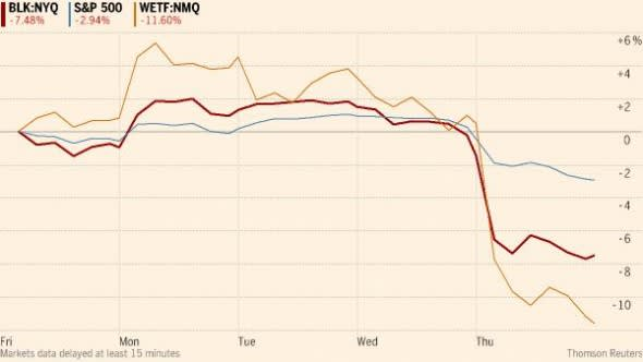 ETF providers take the sell-off heat | FT Alphaville on s and p charts, s and p performance, s and p futures, s and p index,