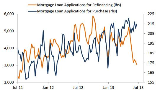 Rates and the US housing market