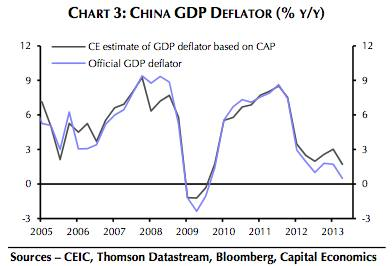 Inflationistas and the global supply shock