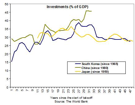 China's unbalanced growth compared with Japan and South Korea