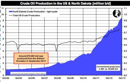 The North Dakota millionaires rocking oil markets | FT