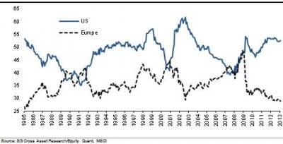 Europe's anaemic earnings story
