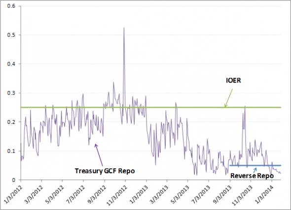The Fed, reverse repos and tri-party/bilateral repo market wedges