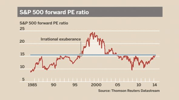 Irrational exuberance, Janet Yellen and the stock market