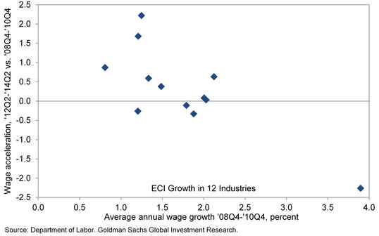 """""""Pent-up wage deflation"""" works better in theory than in practice"""