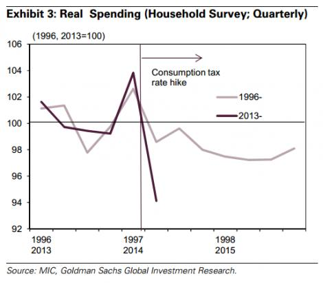 How resilient is Japan to the higher consumption tax?