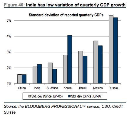 india economic indicators Here are some of the top sources to get economic indicators and associated datasets for india, the breakout bric star.