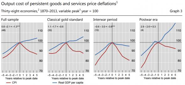 Economists agree: deflation is either good, or bad, or