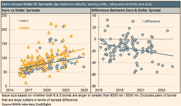 Why American companies are borrowing more in euros | FT Alphaville