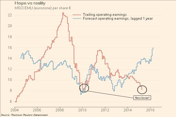 Charting European profits: hope vs evidence