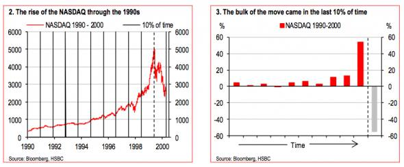 This time is not different, USD edition | FT Alphaville