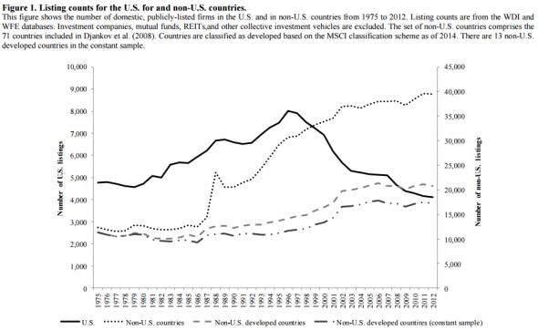 The mysterious decline in the number of US public companies