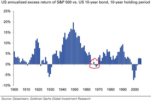 No, stocks aren't a good inflation hedge. Try bonds (really).