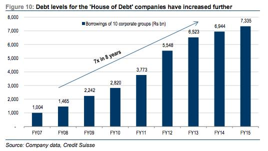 The debt is coming from inside the house, India edition
