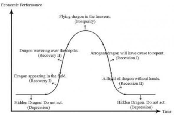 Where are my (business cycle) dragons?