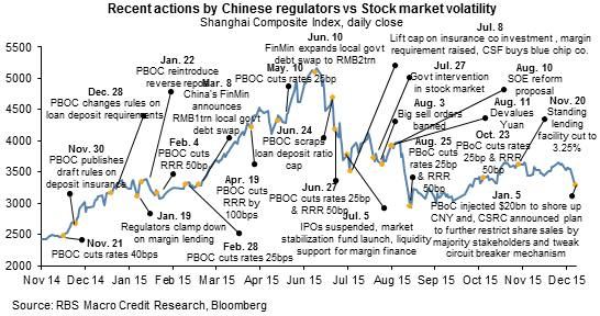I'm shocked, shocked… to find that China is going to extend its share-sale ban