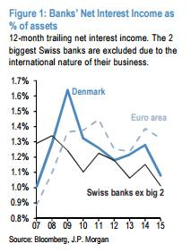 Bank profits, negative rates and evidence