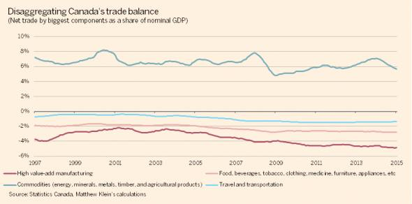 Digging into Canada's trade balance | FT Alphaville