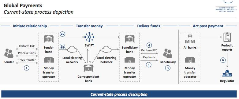 How global money transfers will work in the future | FT